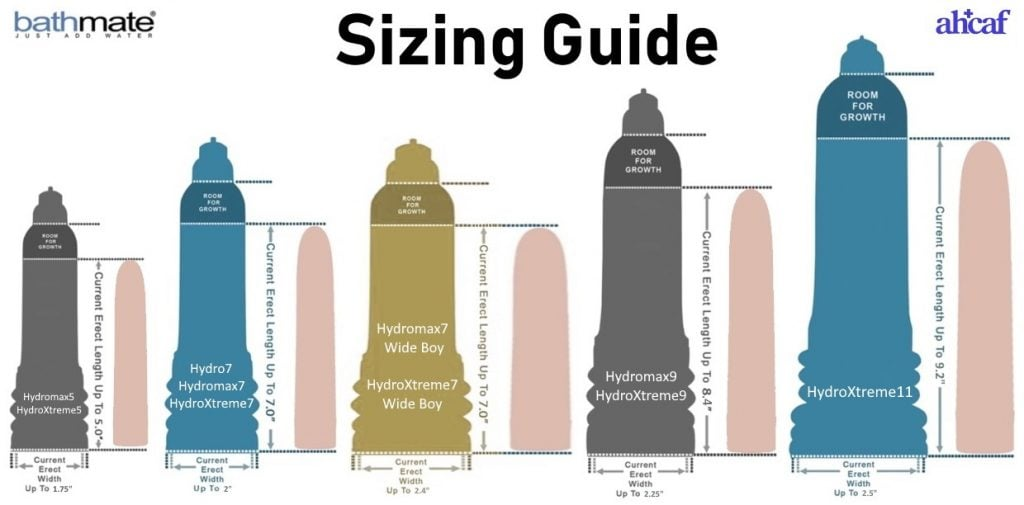 Bathmate Sizing Guide with New Model Names