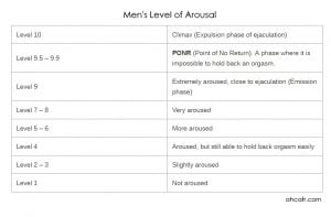 men's level of arousal