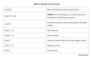 men's level of arousal